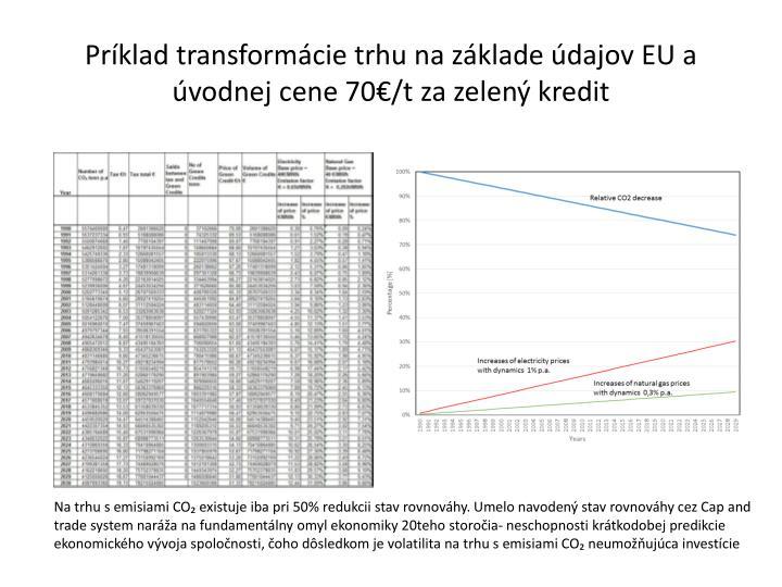 Príklad transformácie trhu na základe údajov EU a úvodnej cene 70€/t za zelený kredit