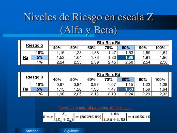 Niveles de Riesgo en escala Z (Alfa y Beta)