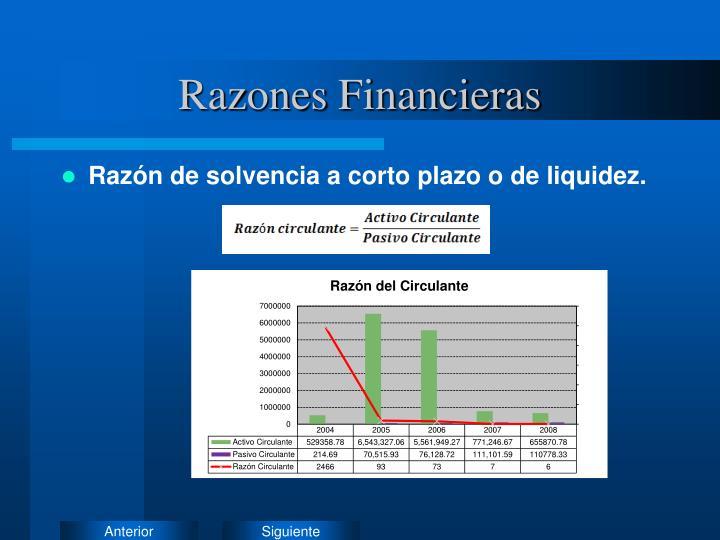 Razones Financieras