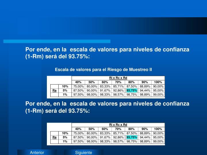 Por ende, en la  escala de valores para niveles de confianza (1-Rm) será del 93.75%: