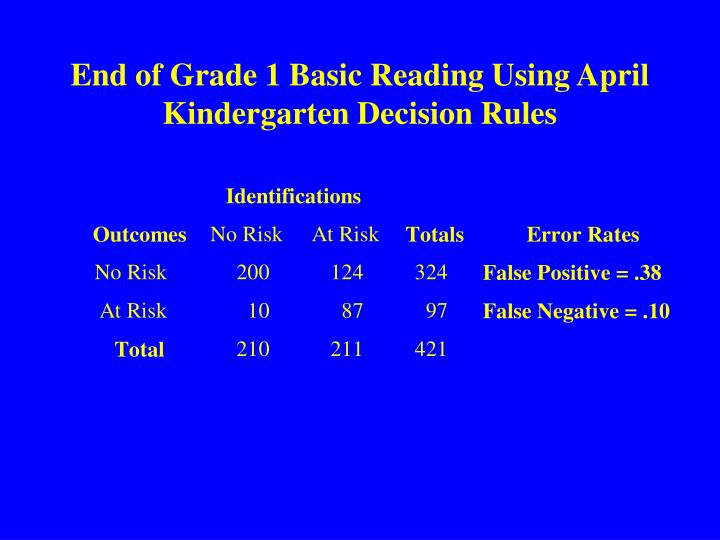 End of Grade 1 Basic Reading Using April Kindergarten Decision Rules