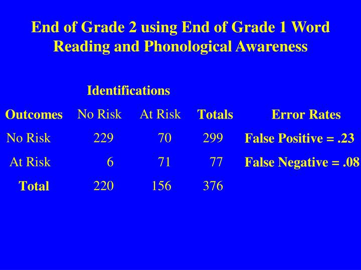 End of Grade 2 using End of Grade 1 Word Reading and Phonological Awareness