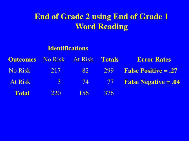 End of Grade 2 using End of Grade 1 Word Reading