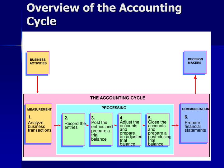 acct 3511 obba accounting cycle project The accounting cycle accounting cycle is an accounting process that involve a series of procedures in collection, processing, and communication of financial information there are 7 basis steps of accounting cycle which comprise of source documents, prima entry, ledger, draft trial balances & financial statement, adjustments, adjusted trial.