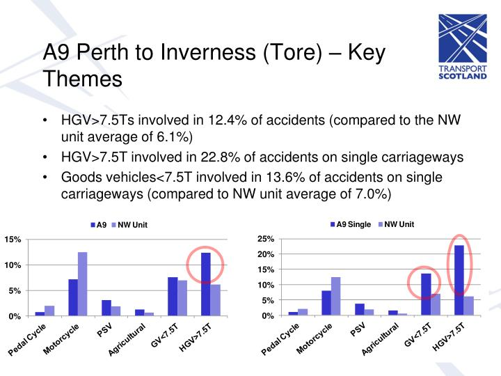 A9 Perth to Inverness (Tore) – Key Themes