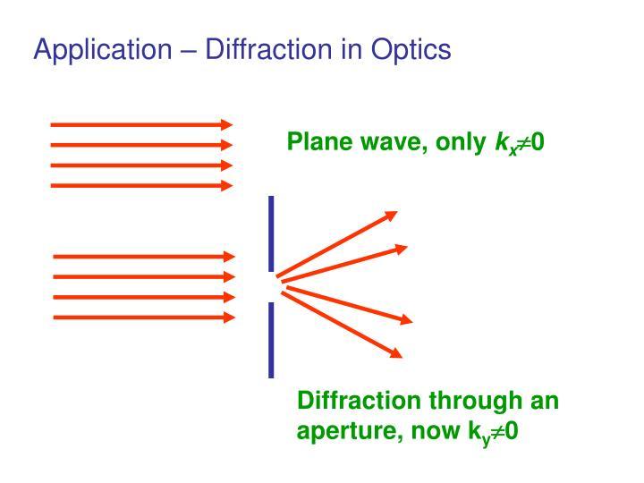 Diffraction through an aperture, now k
