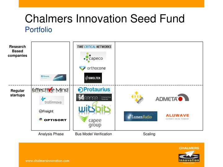 Chalmers Innovation Seed Fund