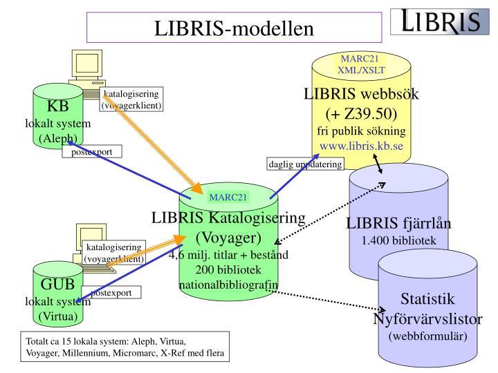 LIBRIS-modellen
