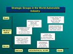 strategic groups in the world automobile industry