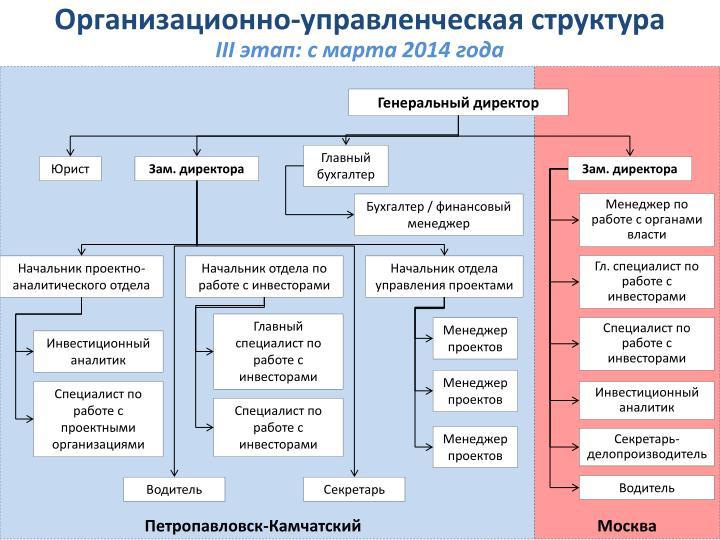 Организационно-управленческая структура