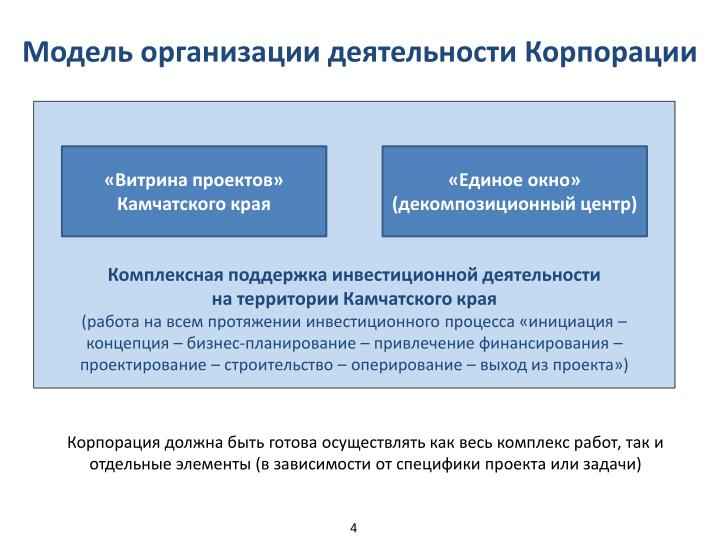 Модель организации деятельности Корпорации