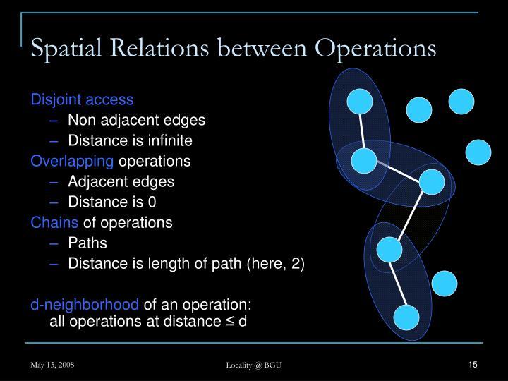 Spatial Relations between Operations