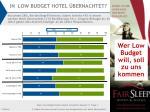 in low budget hotel bernachtet