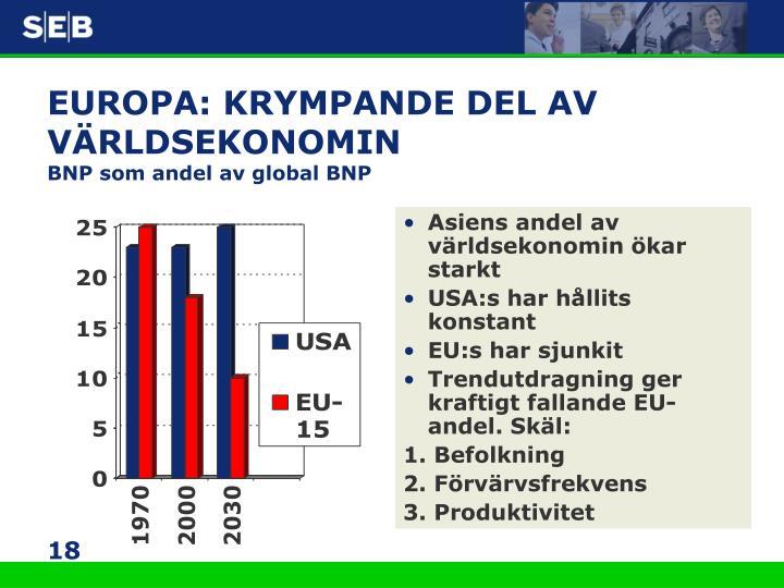 EUROPA: KRYMPANDE DEL AV VÄRLDSEKONOMIN