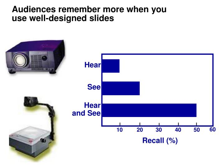Audiences remember more when you