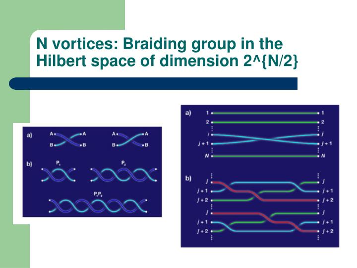 N vortices: Braiding group in the Hilbert space of dimension 2^{N/2}