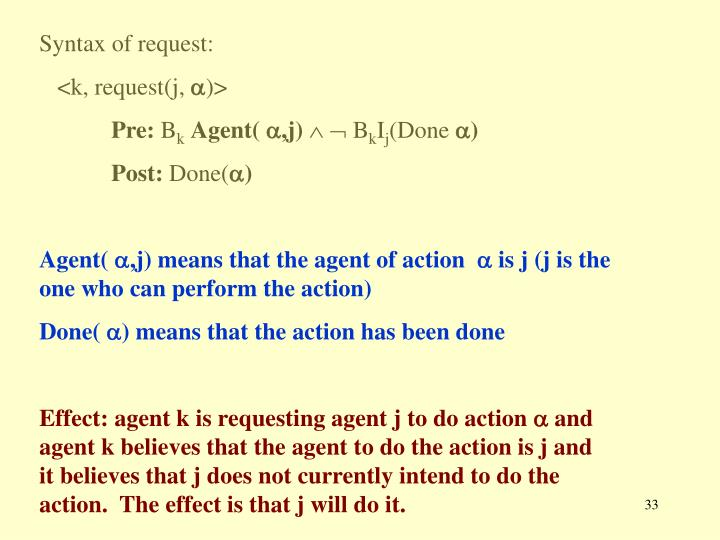 Syntax of request: