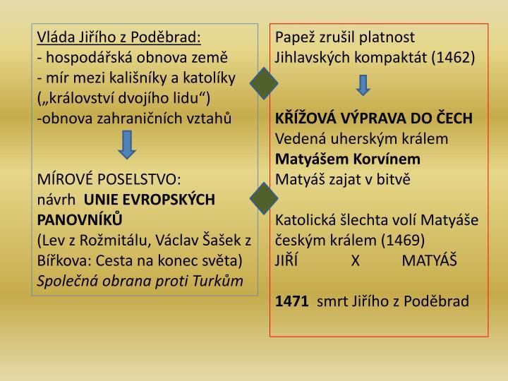 Vláda Jiřího z Poděbrad: