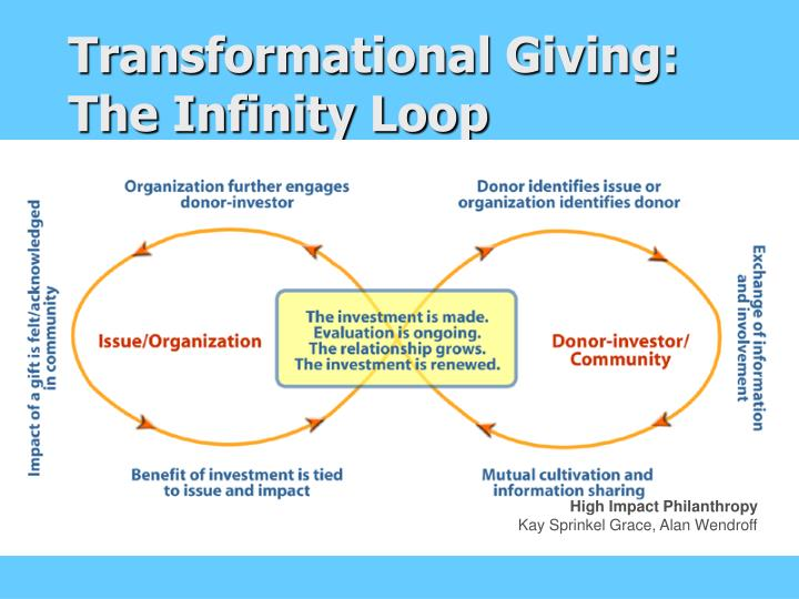 Transformational Giving: