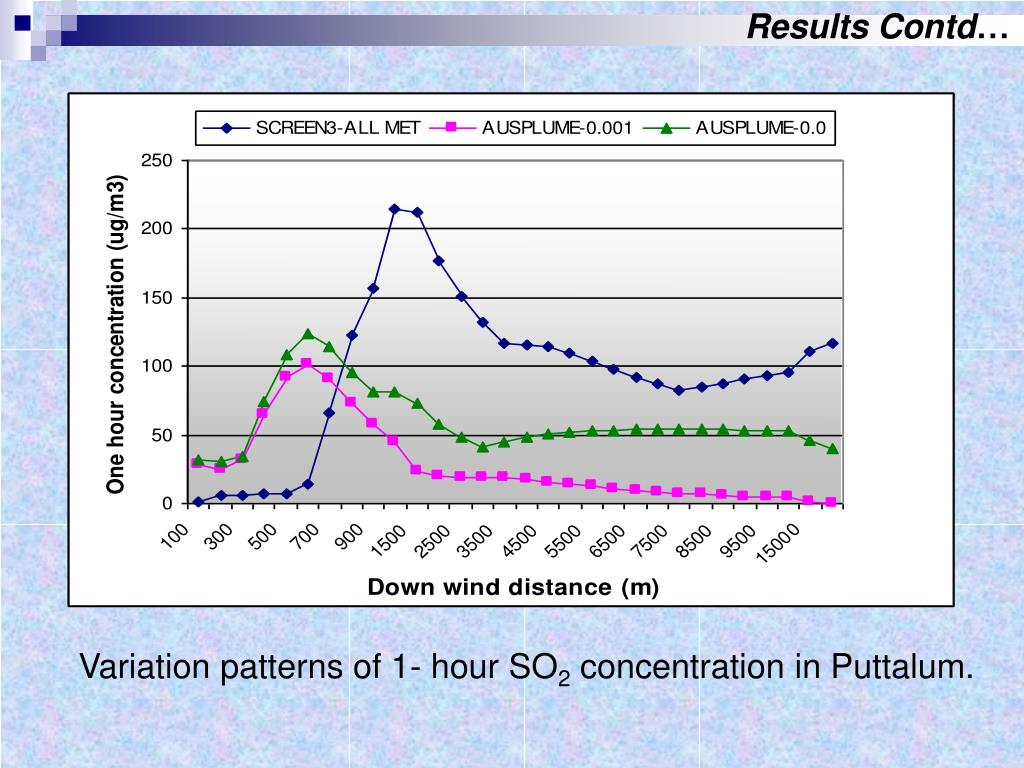 PPT - POWER PLANT EMISSIONS IN COLOMBO AS A TOOL FOR URBAN PLANNING