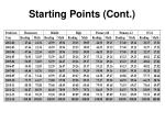 starting points cont