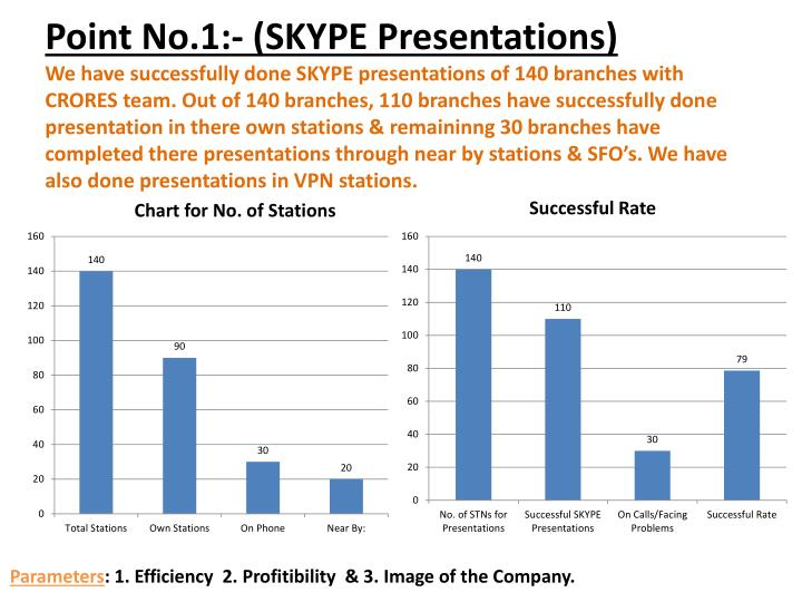 Point No.1:- (SKYPE Presentations)