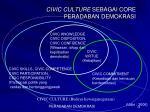 civic culture sebagai core peradaban demokrasi