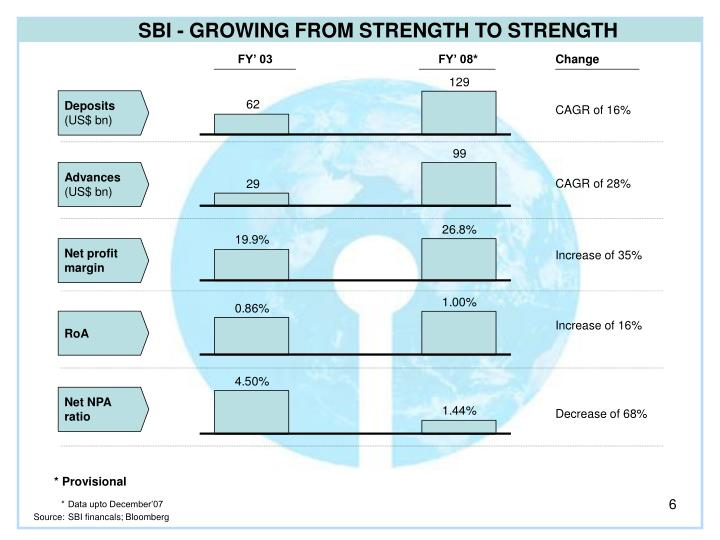 SBI - GROWING FROM STRENGTH TO STRENGTH