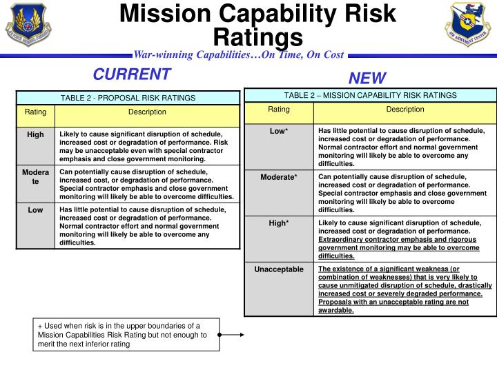 Mission Capability Risk
