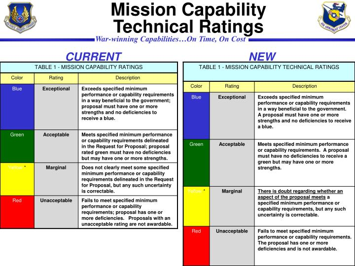 Mission Capability Technical Ratings