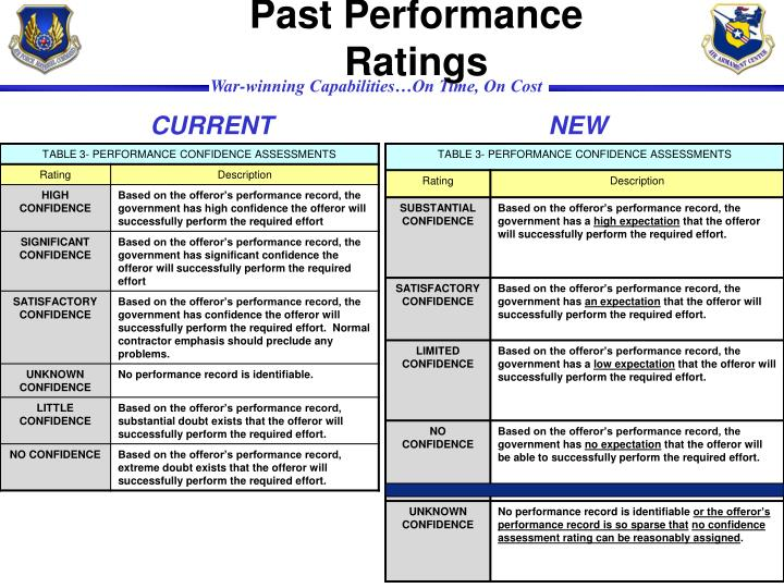 Past Performance Ratings