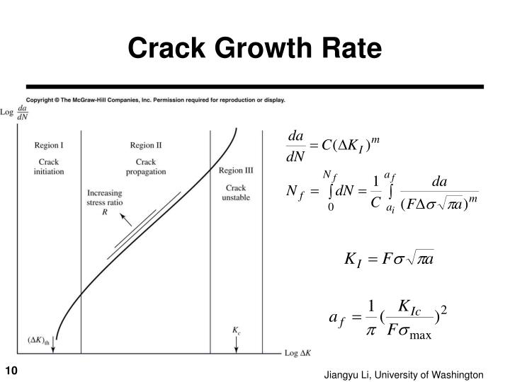 Crack Growth Rate