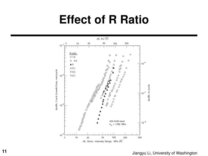 Effect of R Ratio