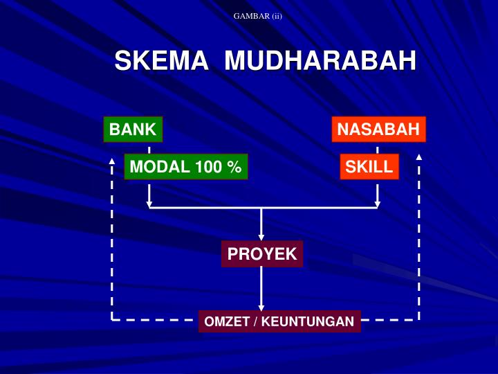 mudharabah Definition evidence pillars of mudharabah categories of mudharabah condition of mudharabah differences between mudharabah & musharakah.