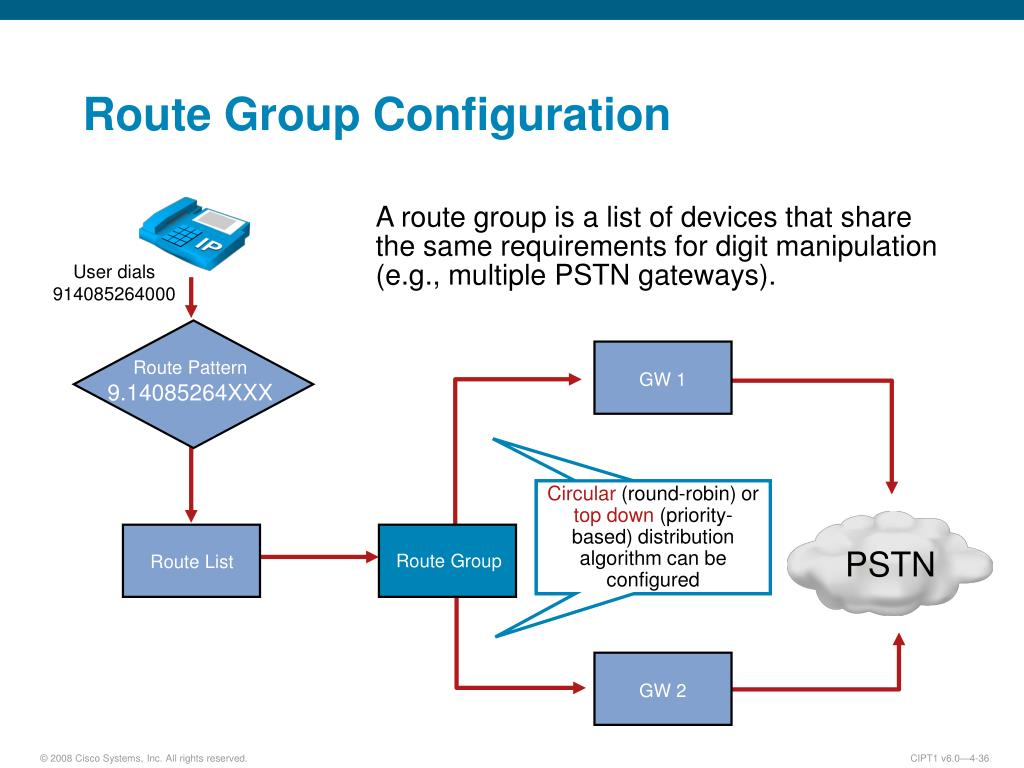 Cisco Pstn Gateway Configuration