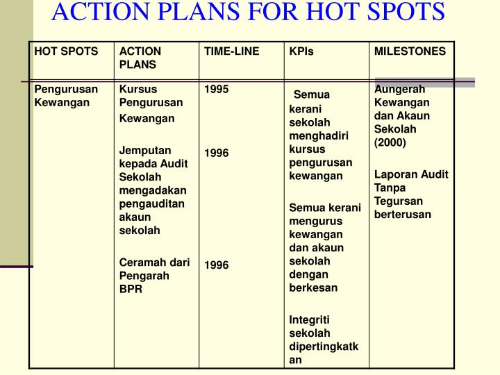 Ppt blue ocean strategy its application powerpoint presentation action plans for hot spots ccuart Image collections