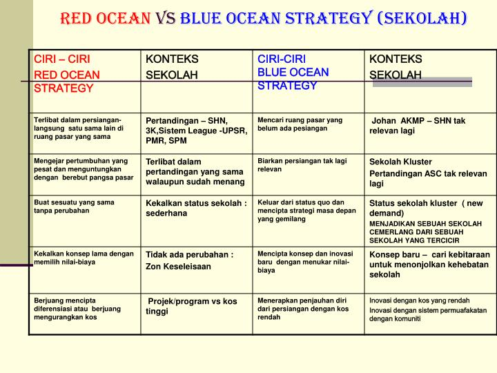 blue ocean strategy and group presentation The same way that blue ocean strategy can create uncontested market space, blue ocean leadership can unleash oceans of untapped talent.
