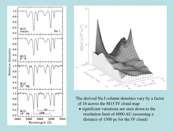 The derived Na I column densities vary by a factor