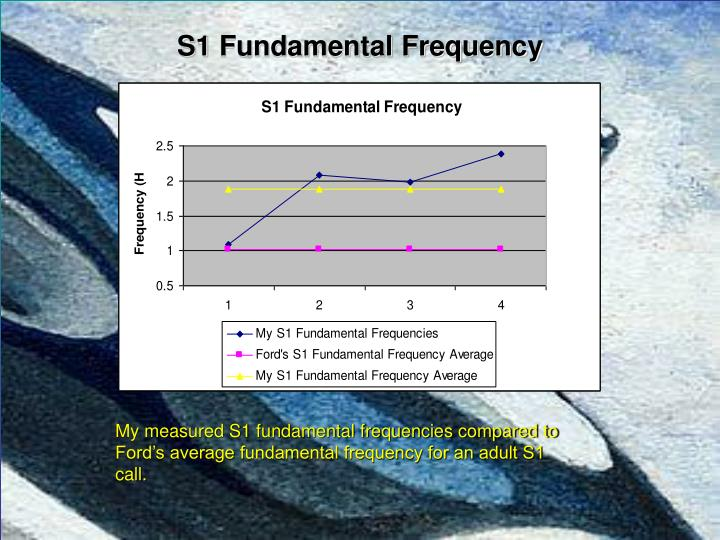 S1 Fundamental Frequency