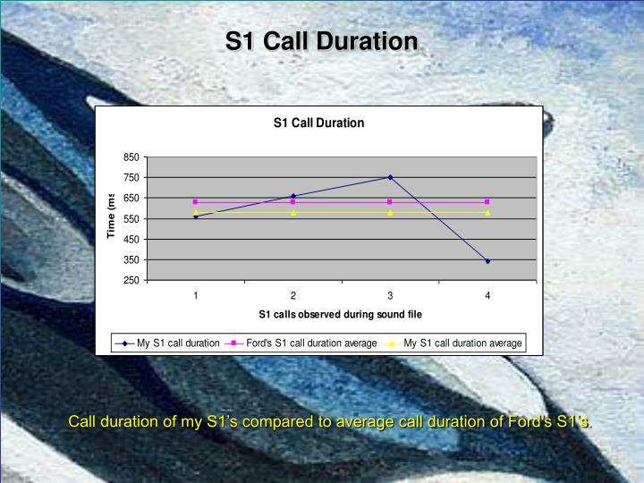 S1 Call Duration