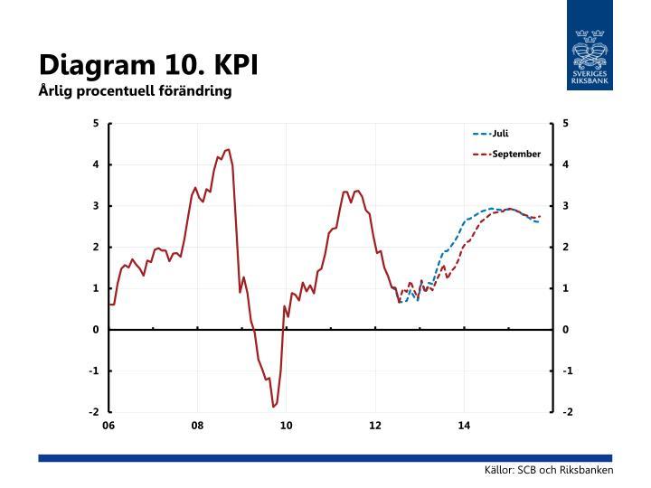 Diagram 10. KPI