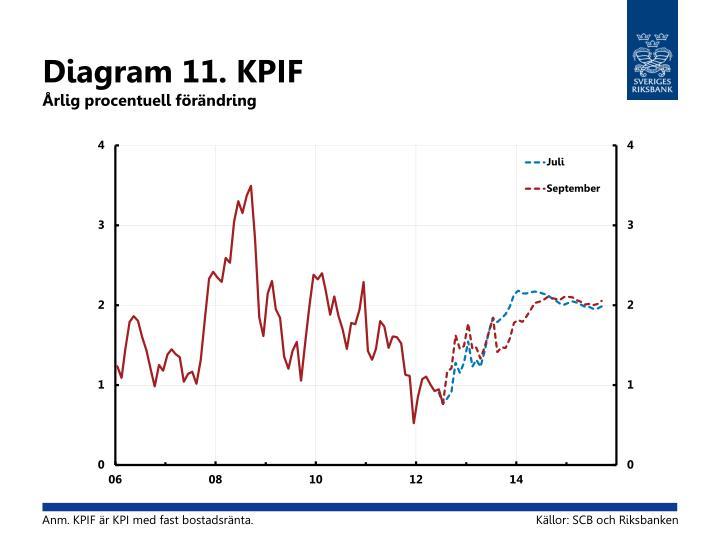 Diagram 11. KPIF