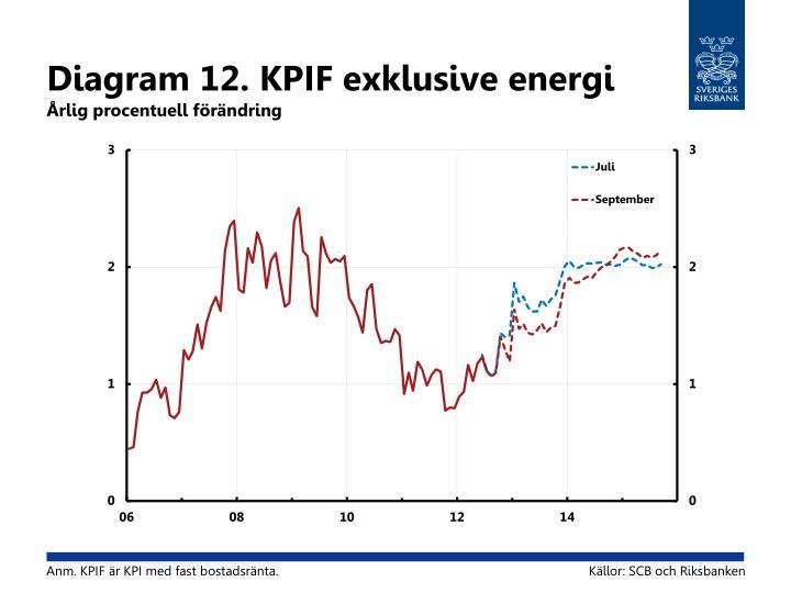 Diagram 12. KPIF exklusive energi