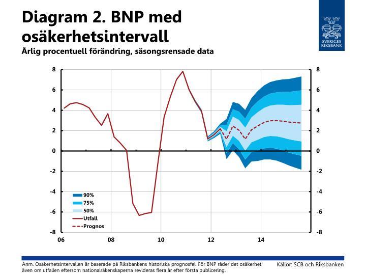 Diagram 2 bnp med os kerhetsintervall rlig procentuell f r ndring s songsrensade data