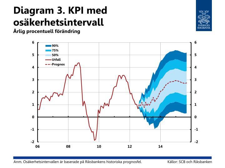Diagram 3. KPI med osäkerhetsintervall