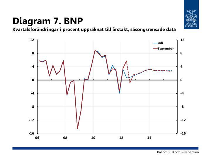 Diagram 7. BNP