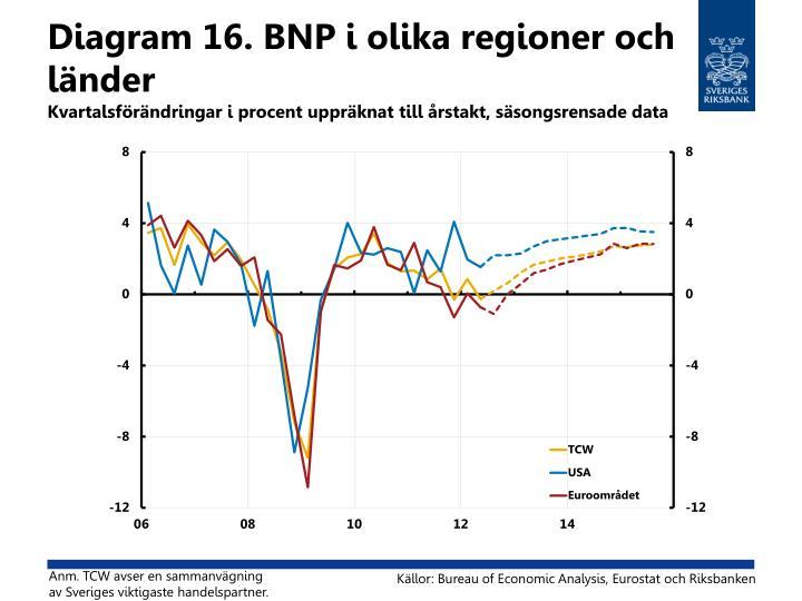 Diagram 16. BNP i olika regioner och länder