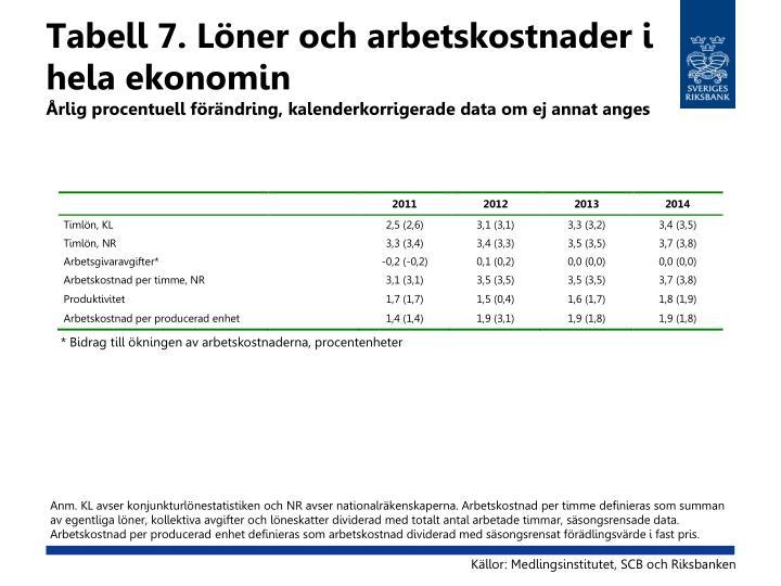 Tabell 7. Löner och arbetskostnader i hela ekonomin