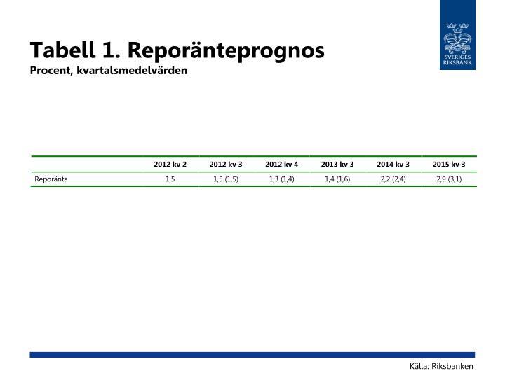 Tabell 1. Reporänteprognos