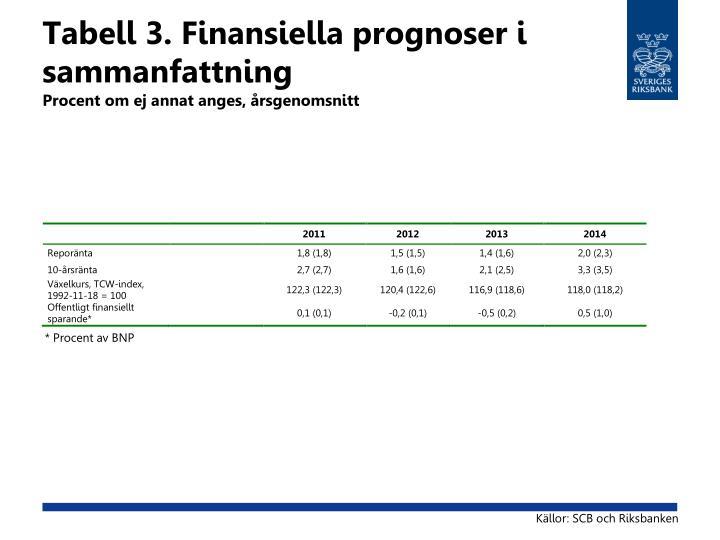 Tabell 3. Finansiella prognoser i sammanfattning